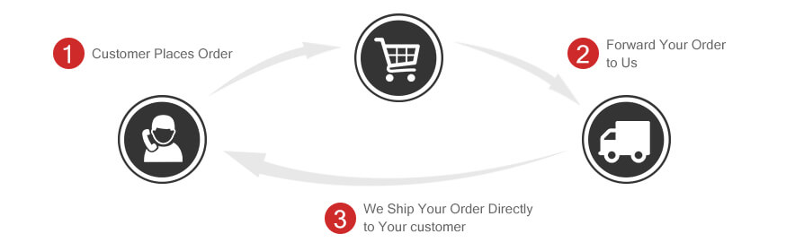 Dropshipping Made Easy